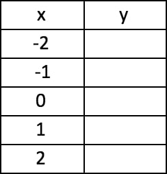 Another table of values using x to solve for y