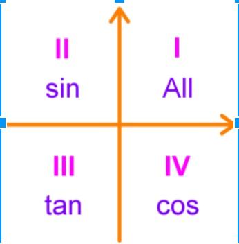 Chart of all, sine, tangent, cosine
