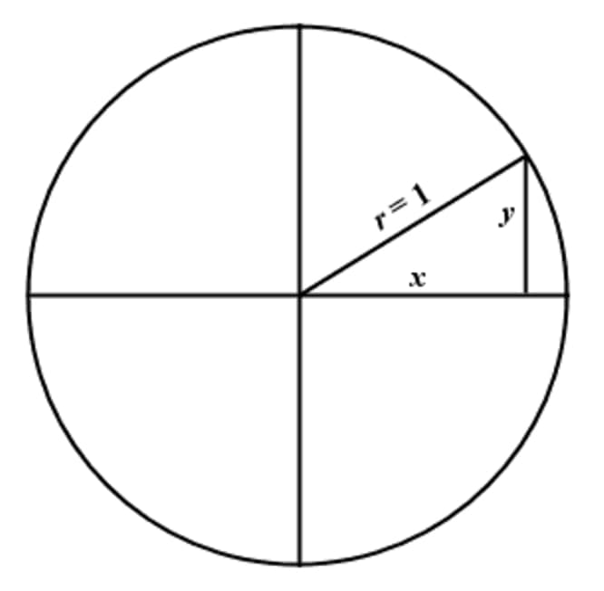 Blank unit circle with radius of 1 in length