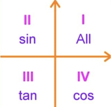 Chart of all, sine, tangent, cosine