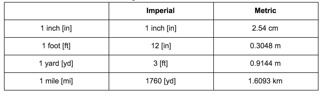 Understanding Imperial Units And Converting Them Studypug