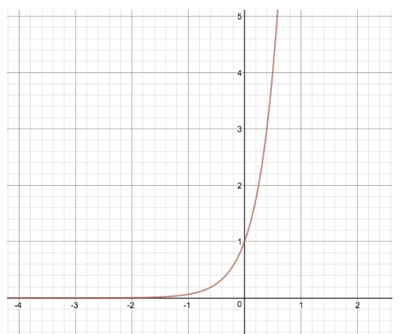 Compare the graph of y = 2^x and y = 2^(4x)