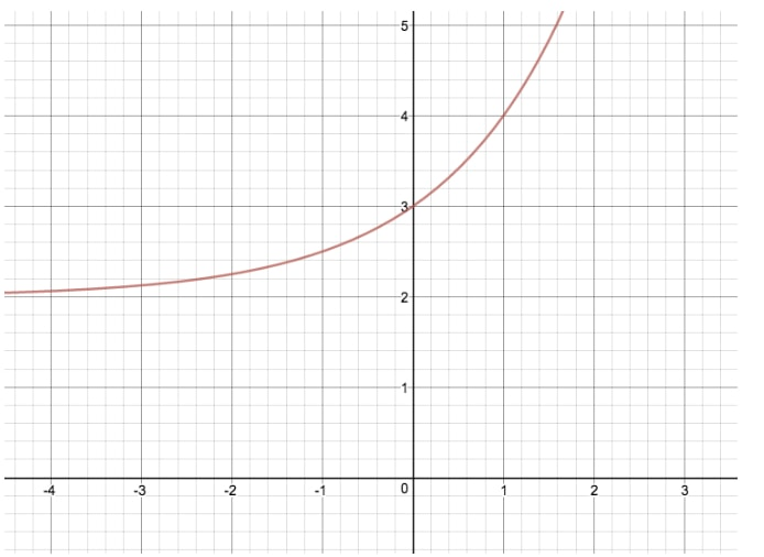 Compare the graph of y = 2^x and y = 2^x + 2