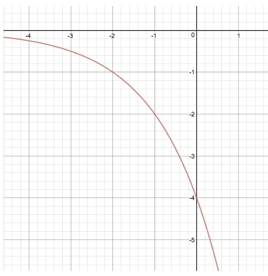 Compare the graph of y = 2^x and y = (-4)2^x
