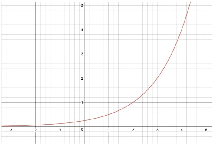 Compare the graph of y = 2^x and y = x^(x-2)