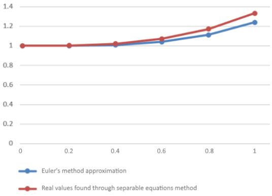Comparison of results from Euler's and Separable Equations method up to y(x=1)