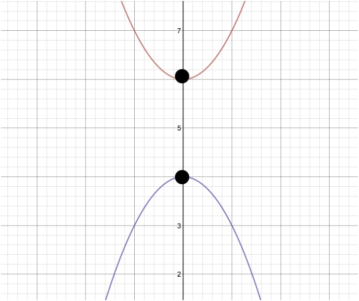 The distance of the same point of two functions