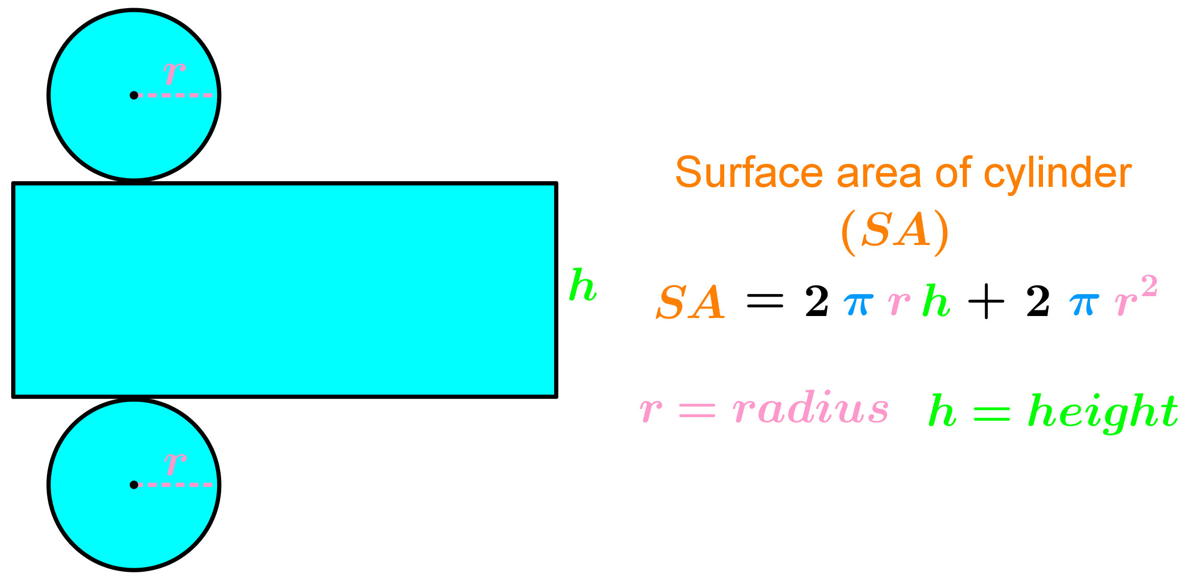 cylinder surface area formula