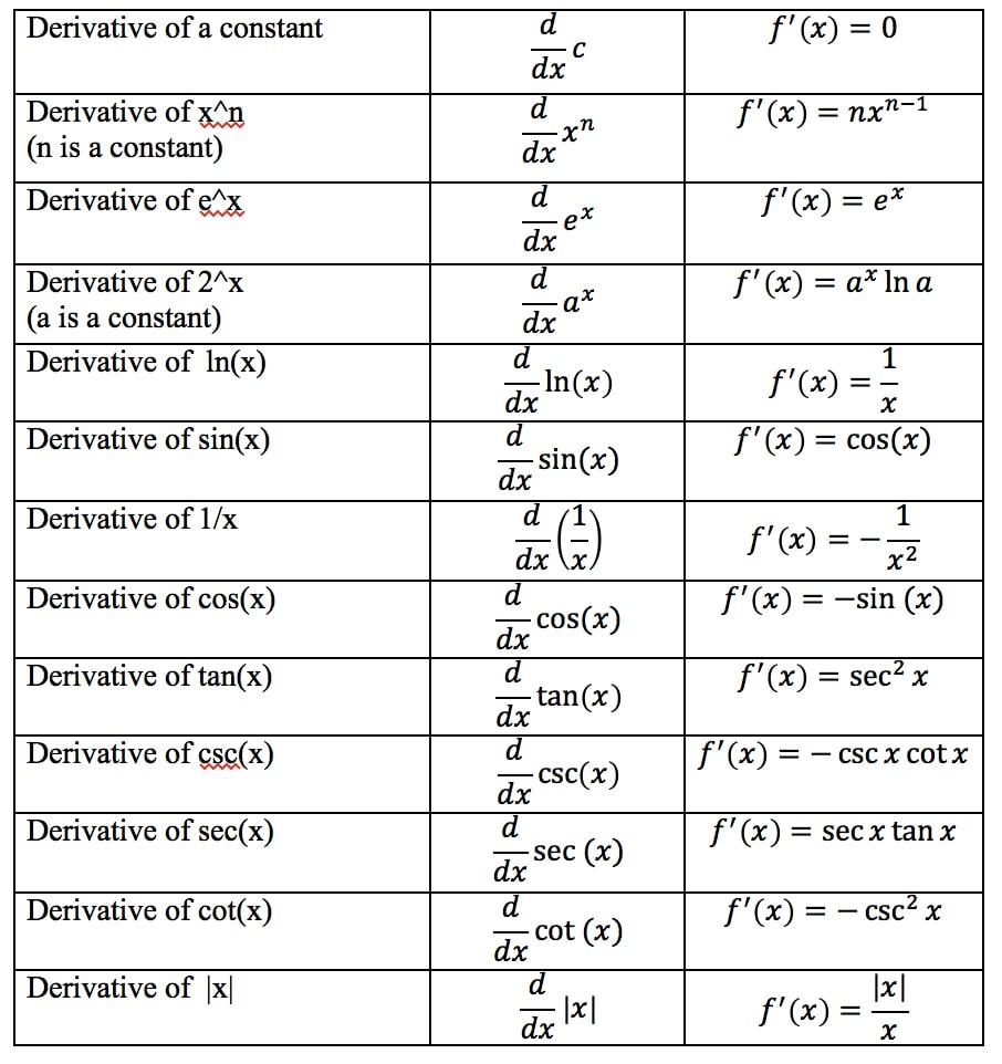 Derivative Chart