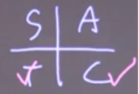 Determine the sign using ASTC