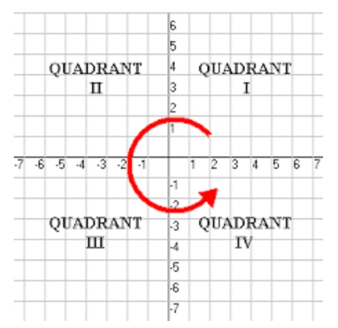 Determine which quadrant the points will lie Q1,2,3,4