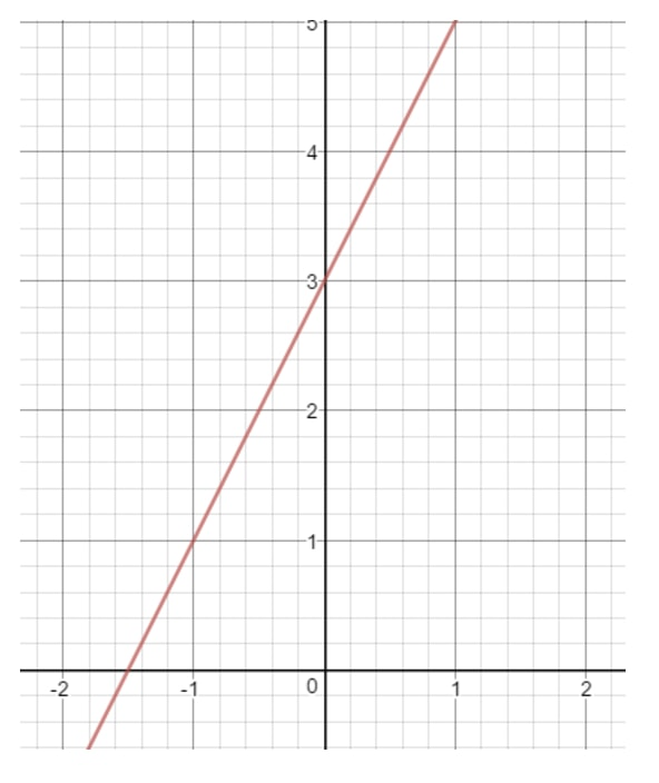 Draw a straight line on the coordinate plane