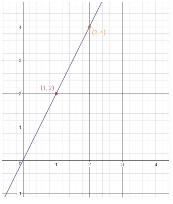 Draw a straight line to link point (2,4) and (1,2)