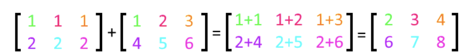 Equation 2: Adding matrices A and B