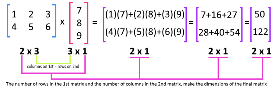 Equation 2: Matrix multiplication