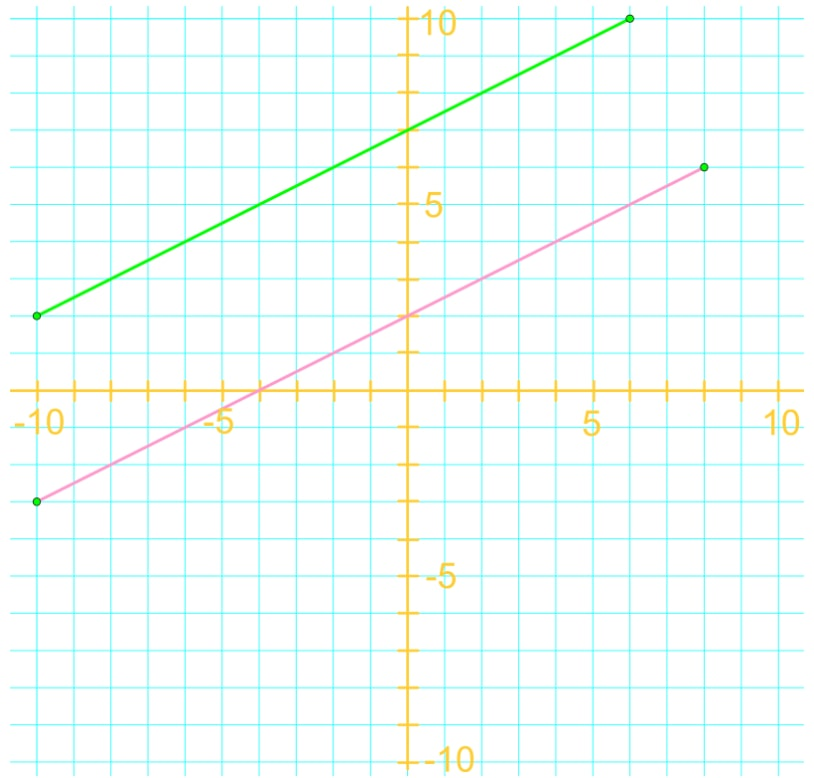 Example of parallel lines
