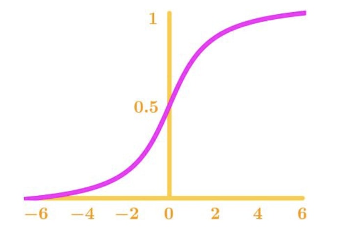 Figure 1: Continuous Function