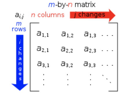 Figure 1: Dimensions of a matrix explained