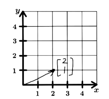 Figure 1: Graphic representation of vector u