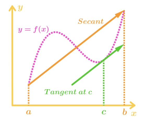 Figure 1: Mean Value Theorem Graph