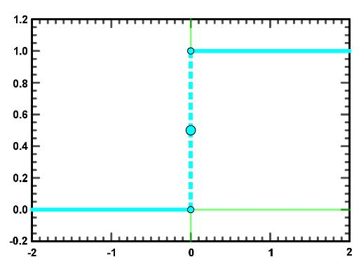 Unit step function, where f(t)=1 for t>0