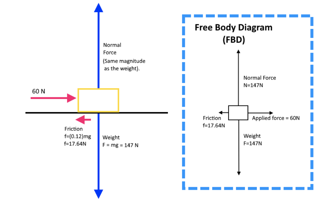 Figure 10: Free body diagram for example 1
