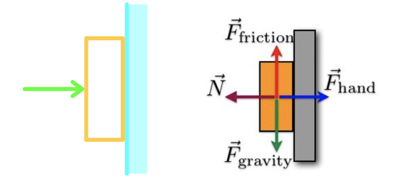 Multiple Forces Acting On An Object