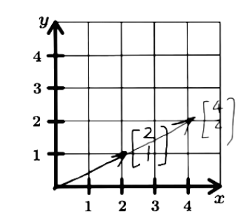 Figure 2: Graphic representation of vector u and its linear transformation