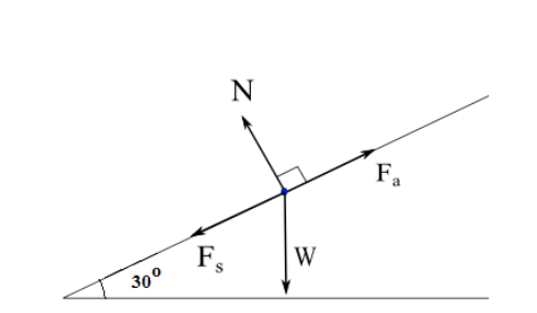 Figure 2: Inclined plane free body diagram