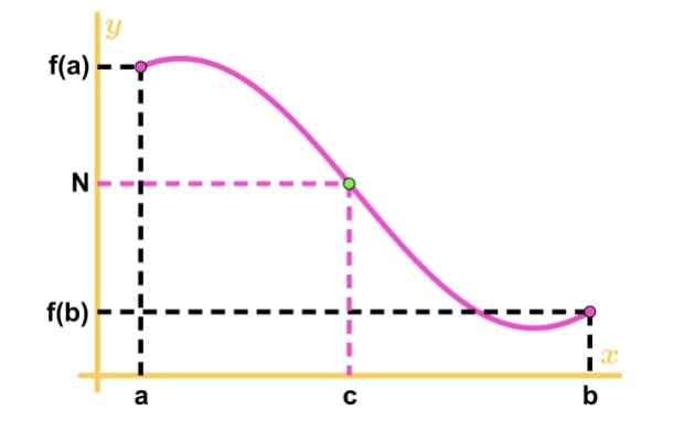 Figure 2: Intermediate Value Theorem Graph