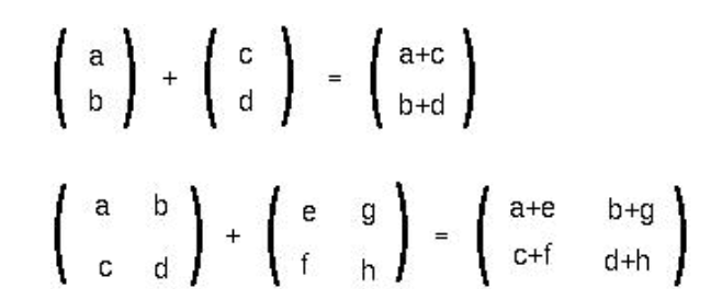 Figure 2: Matrix addition