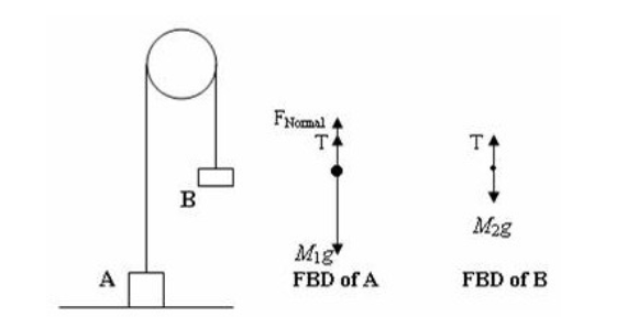 Figure 3: Pulley free body diagram