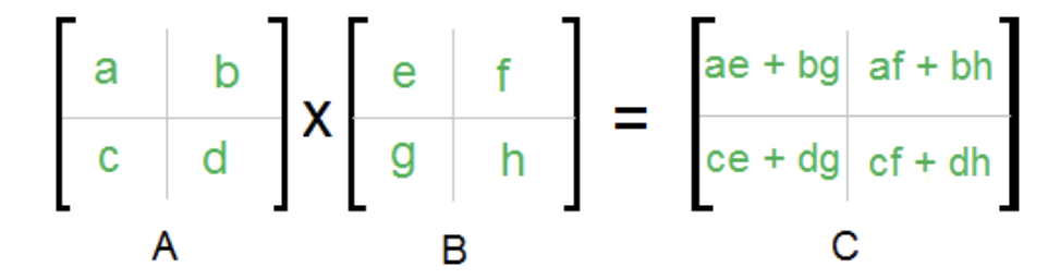 Figure 3: Rule for matrix multiplication