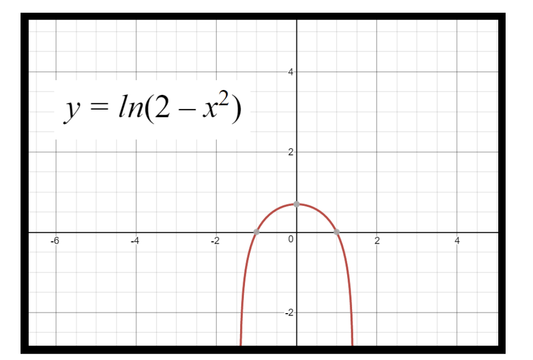 Figure 4: Graph of y for the equation for example 5.