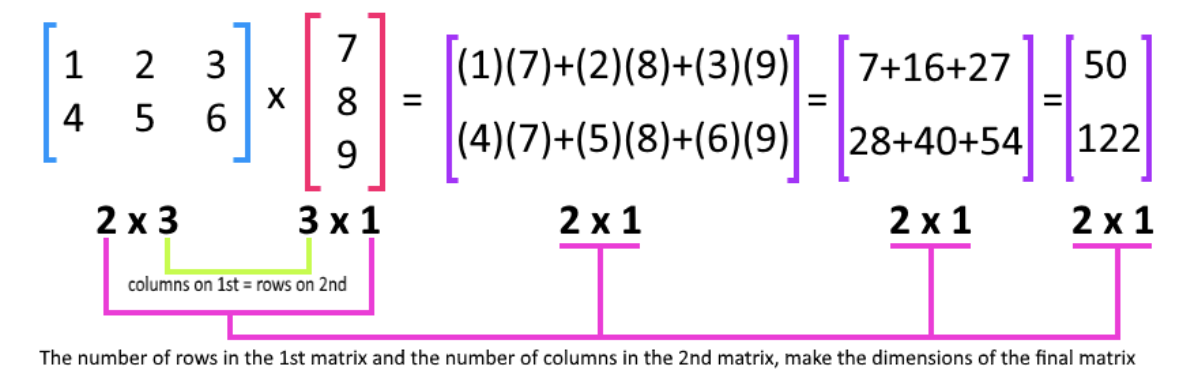 Figure 4: Matrix Multiplication explained