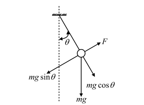 Figure 4: Pendulum free body diagram
