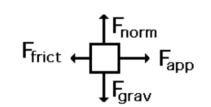Figure 5: Usual forces found in a free body diagram