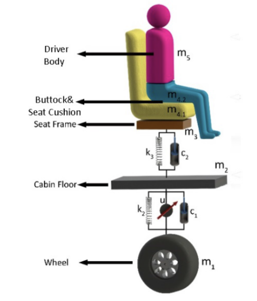 Figure 6: Free body diagram for seat safety in a vehicle