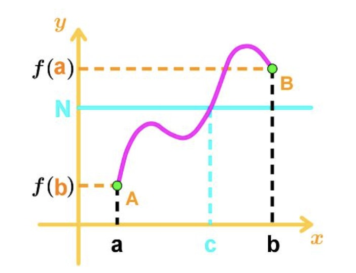 Figure 6: Intermediate Value Theorem Graph type 1