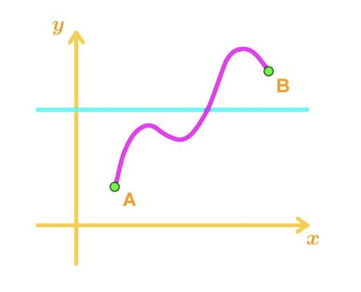 Figure 7: Informal Intermediate Value Theorem Graph