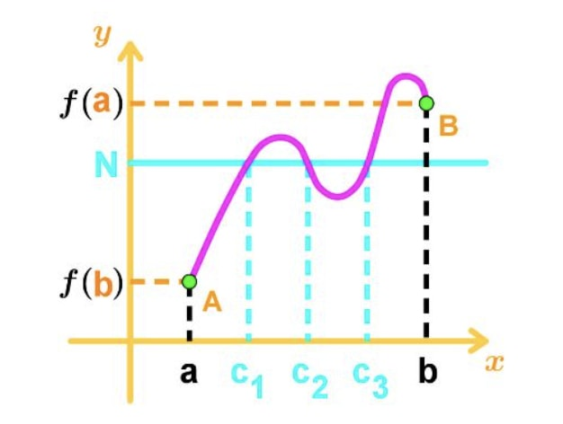 Figure 8: Intermediate Value Theorem Graph type 2