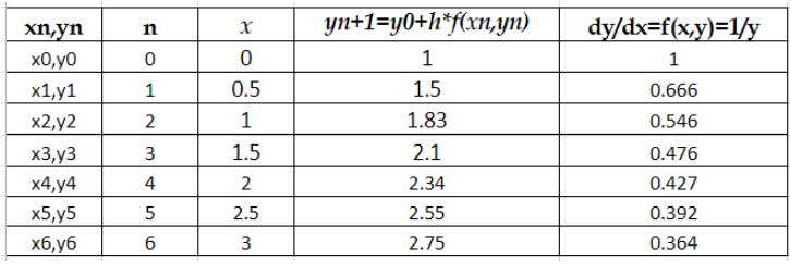 Filled table with y and dy/dx values using Euler's method