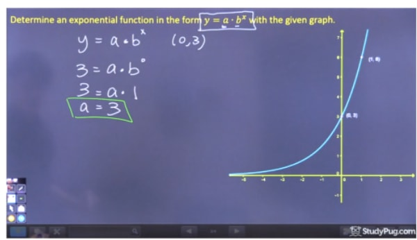 Find a of the equation y = a b^x