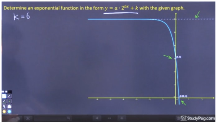 Find k of the equation y = a 2^(bx) + k