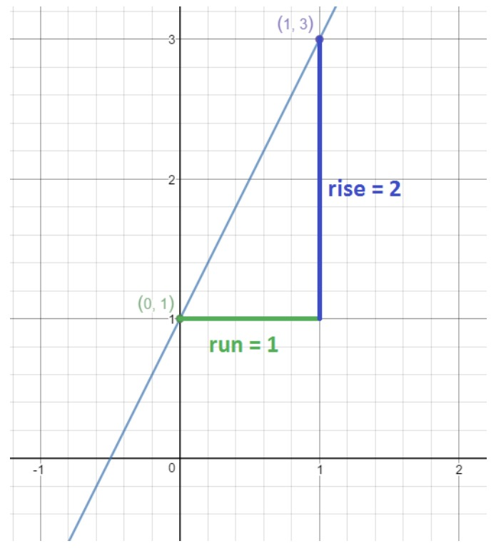 Find the equation of the graph with point (0,1) and (1,3)