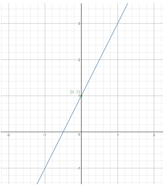 Use slope point form to find the equation of the graph with y intercept of 1