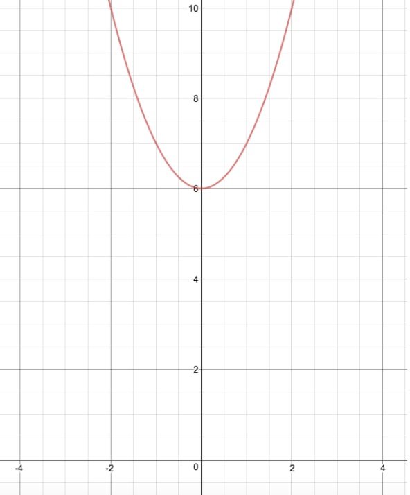 Graph A to reflect through x axis