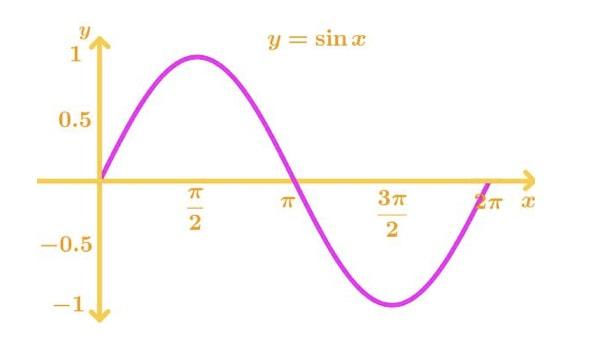 Graph 1: sinx