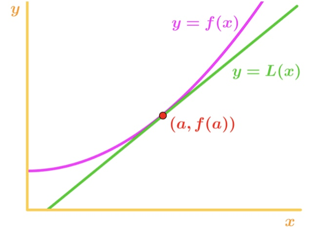 Graph 1: Tangent slope of a function