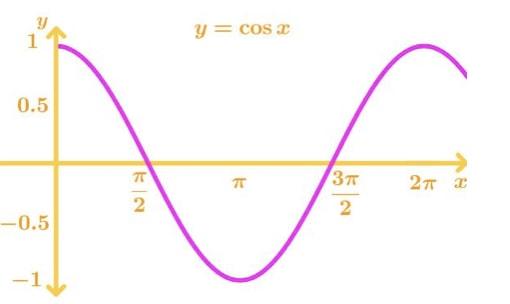 Graph 2: cosx
